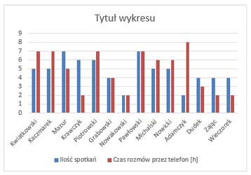 analiza danych