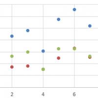 Jak zrobić wykres punktowy w Excelu?